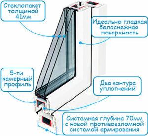 Пластиковые окна Rehau Grazio: идеальный выбор для покупки