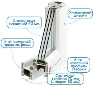 Пластиковые ПВХ окна Премиум класса BRILLANT-DESIGN
